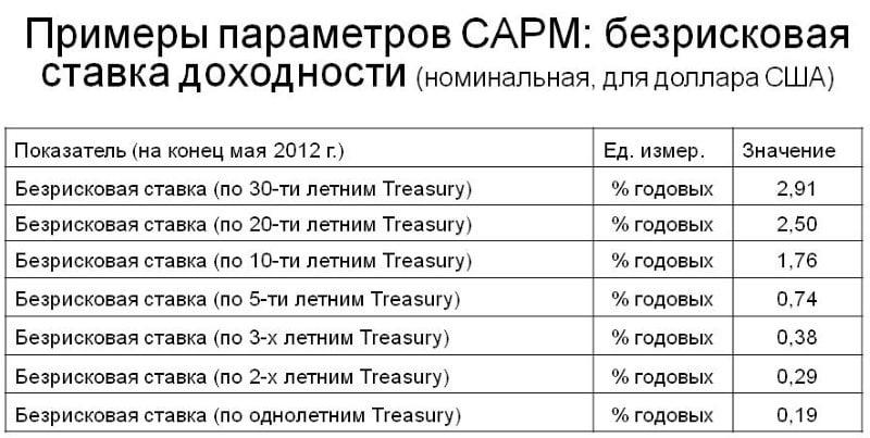 безрисковая ставка доходности ЦБ РФ на сегодня