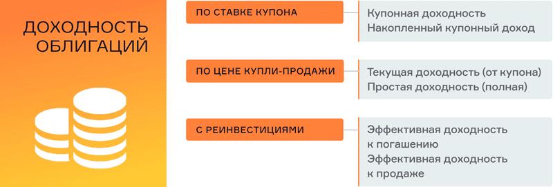доходность облигаций Российских эмитентов