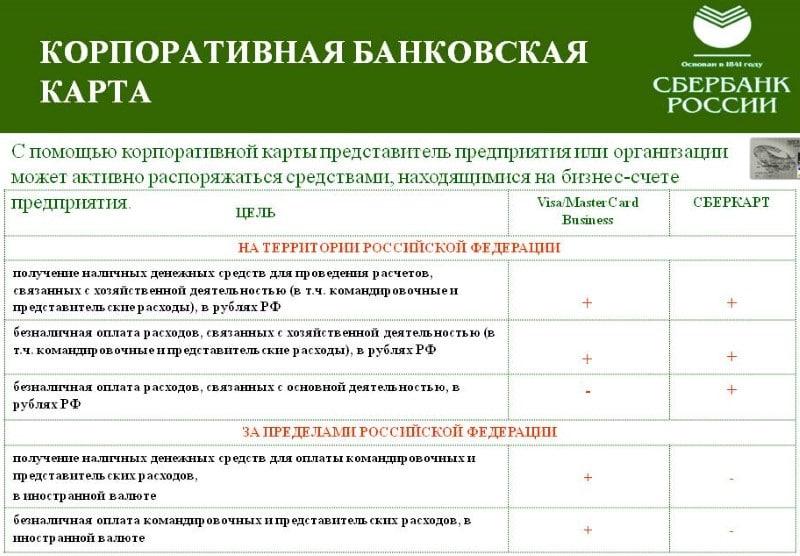 образец доверенности на получение банковской карты Сбербанка