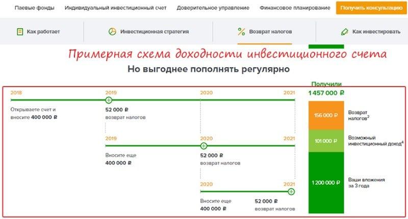 инвестиционный счет в Сбербанке