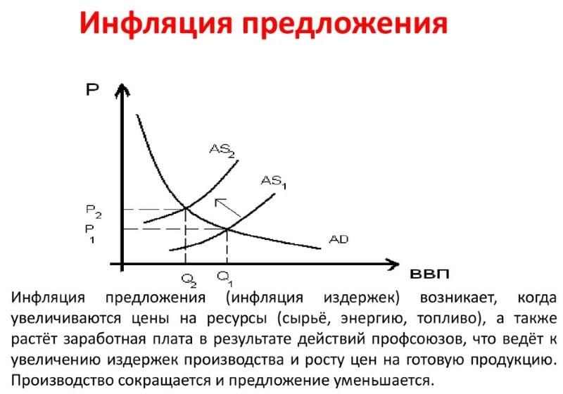 инфляция предложения может возникнуть в результате