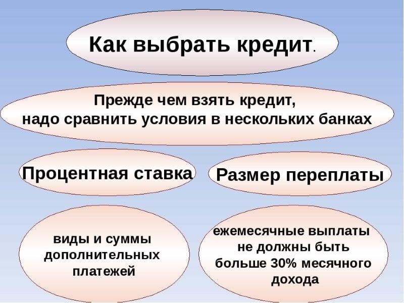 Изображение - Как оформить кредит правильно kak-pravilno-vzjat-kredit-3