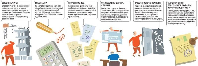 Изображение - Как оформить кредит правильно kak-pravilno-vzjat-kredit-4