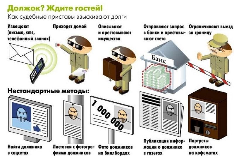 Приставы арестовывают счета в каких банках письмо приставам о погашении долга