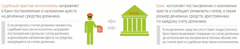какие банки сотрудничают с судебными приставами