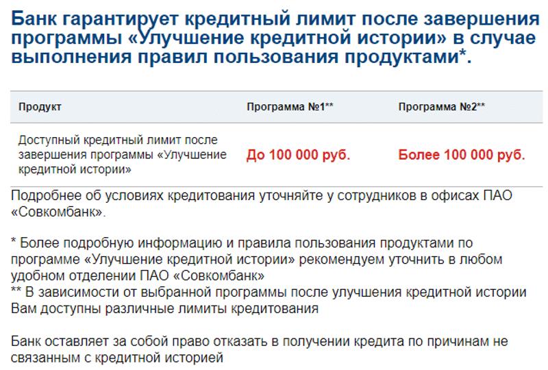 программа кредитный доктор Совкомбанк