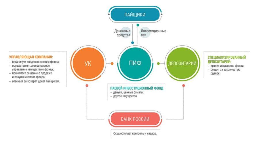 куда можно вложить 500 тысяч рублей и получать прибыль