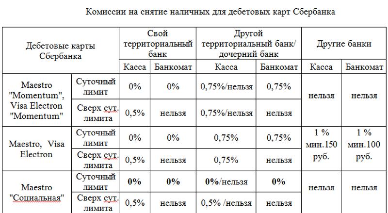 комиссия за снятие наличных с карты ВТБ в банкомате Сбербанка