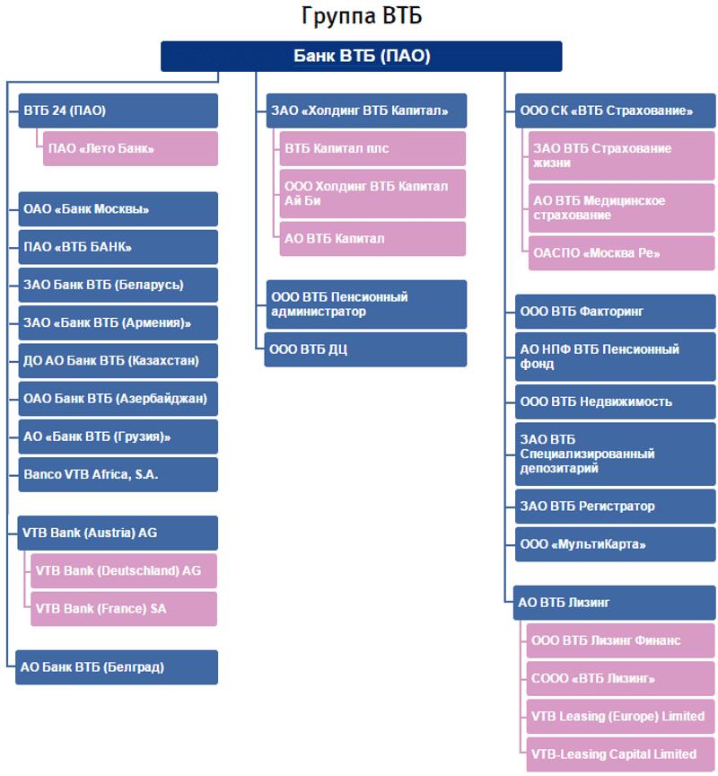 банки-партнеры ВТБ 24 банкоматы без комиссии
