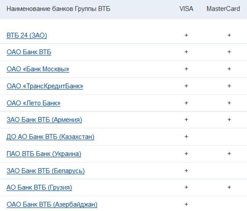 какие у ВТБ есть банковские партнеры
