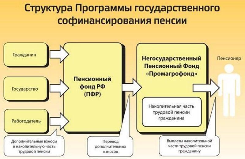 как принять участие в программе пенсионного софинансирования