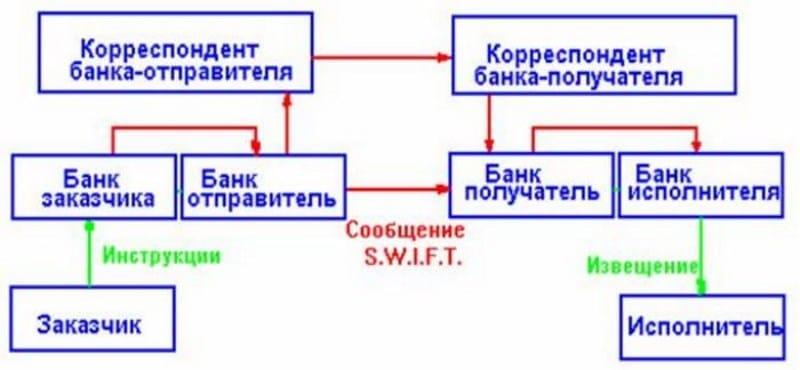 Изображение - Что такое swift код банка и для чего он нужен sistema-cvift-chto-jeto-takoe-3
