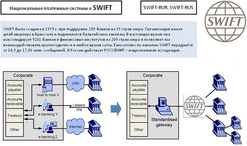 Изображение - Что такое swift код банка и для чего он нужен sistema-cvift-chto-jeto-takoe-4