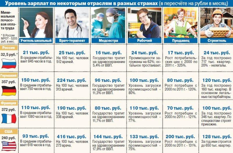 средняя заработная плата в США