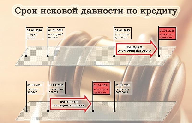 Изображение - Срок исковой давности по кредитной карте srok-iskovoj-davnosti-po-kreditnoj-karte1