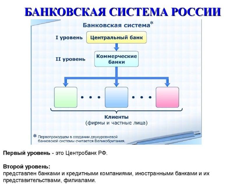 понятие и структура банковской системы РФ
