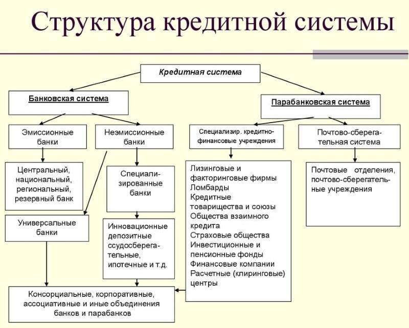 что входит в структуру банковской системы РФ