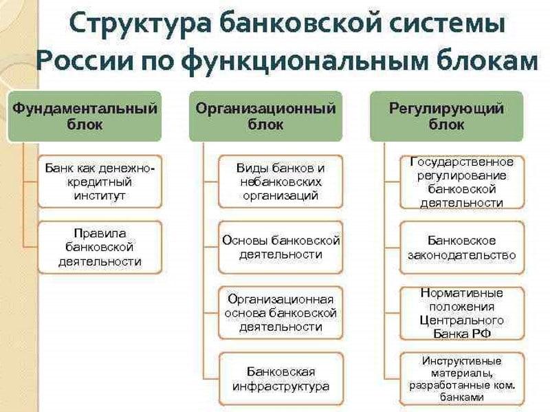 из чего состоит банковская система РФ