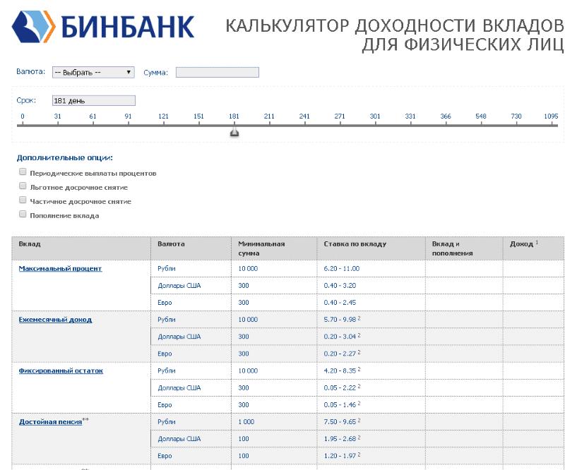Изображение - Проценты по вкладам бинбанк на сегодня vklady-binbanka-na-segodnja-2