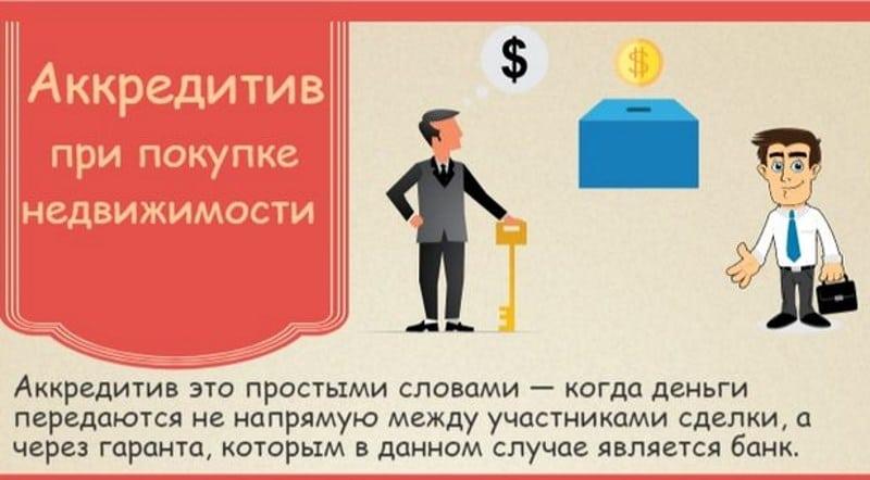 аккредитив Сбербанка для физических лиц тарифы