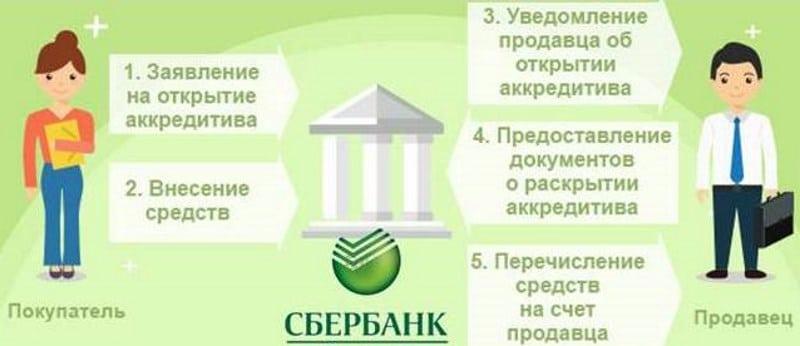 как открыть аккредитив в Сбербанке