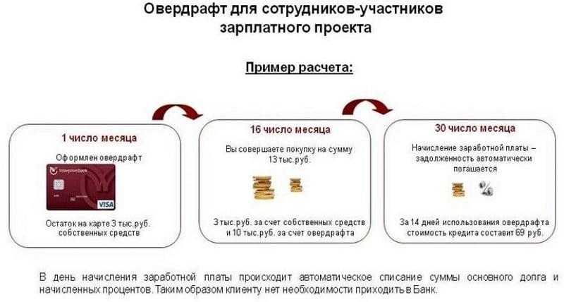 Изображение - Как подключить овердрафт в сбербанке chto-takoe-overdraft-po-karte-sberbanka-3