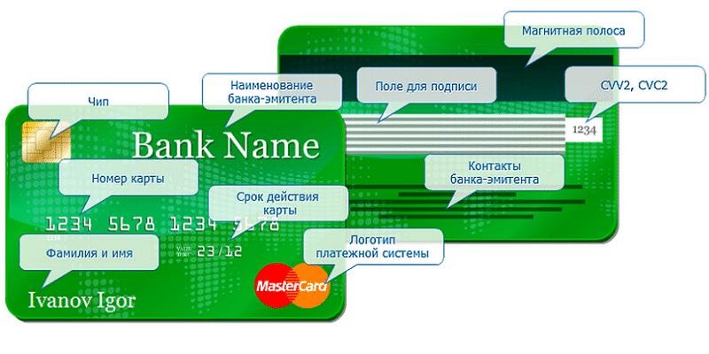 Изображение - Что такое реквизиты карты chto-takoe-rekvizity-bankovskoj-karty-2