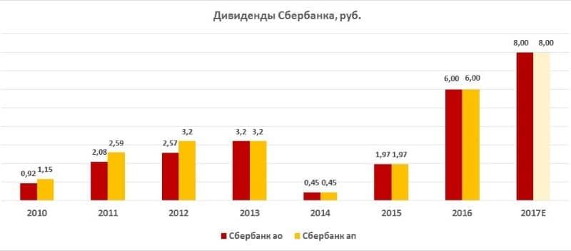 доходность акций Сбербанка