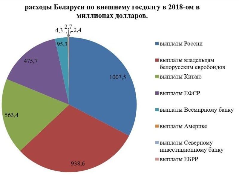 внешний долг Белоруссии