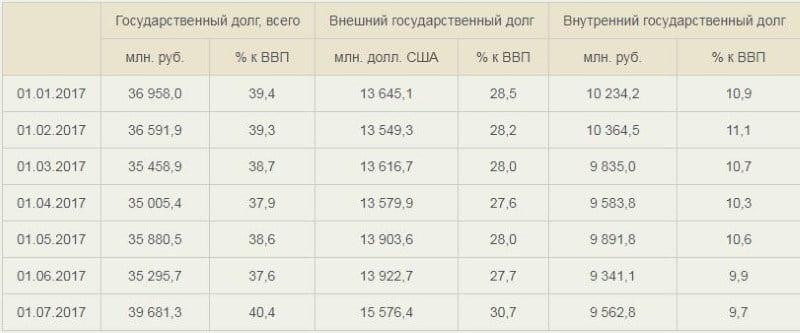 сколько Беларусь должна России