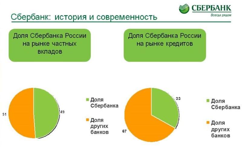 Изображение - Сбербанк доля акций, принадлежащих государству dolja-gosudarstva-v-sberbanke-2