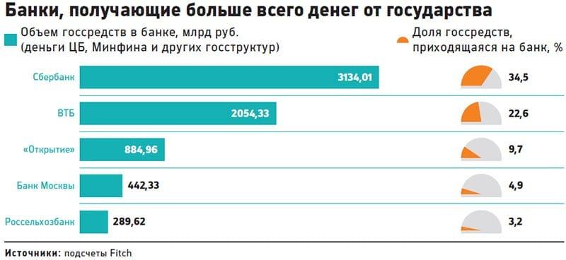 Изображение - Сбербанк доля акций, принадлежащих государству dolja-gosudarstva-v-sberbanke-3