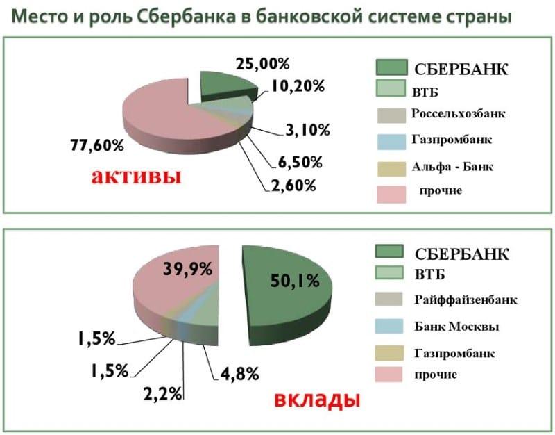Изображение - Сбербанк доля акций, принадлежащих государству dolja-gosudarstva-v-sberbanke-4