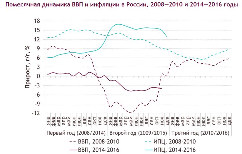 инфляция в России за 10 лет