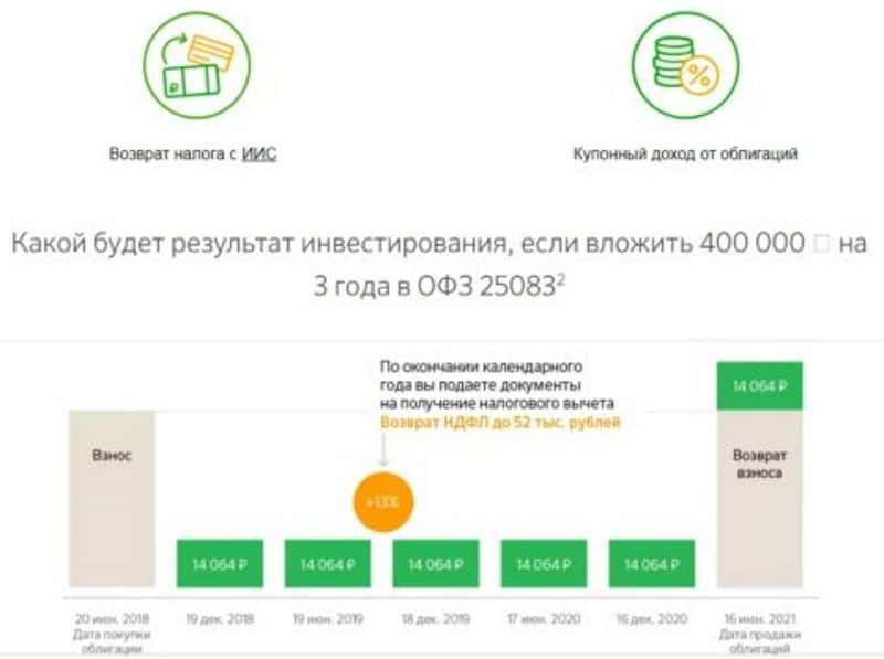 инвестиционные продукты Сбербанка