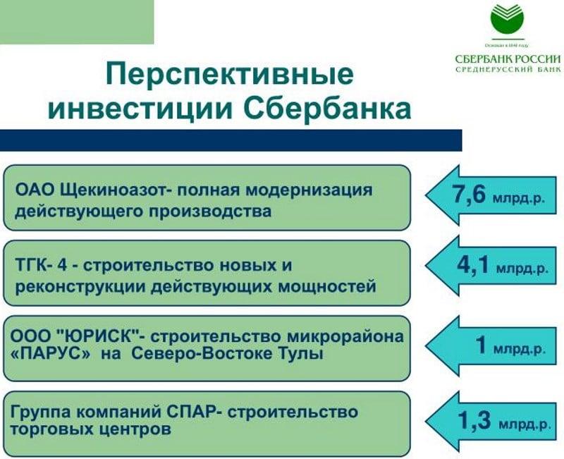 программы инвестиций в Сбербанке