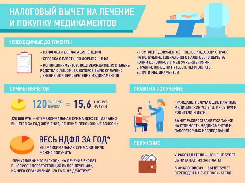 документы на налоговый вычет на лечение зубов