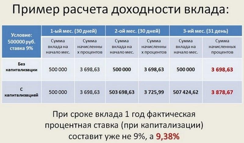 заработать на банковских вкладах