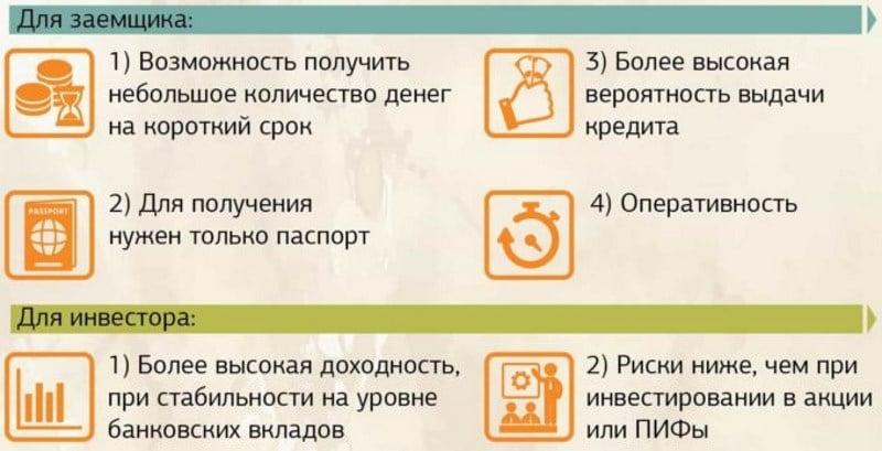 онлайн микрозайм от Сбербанка