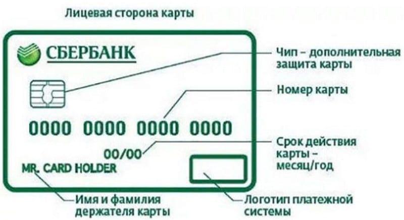 причины не получения денежных средств на карту Сбербанка