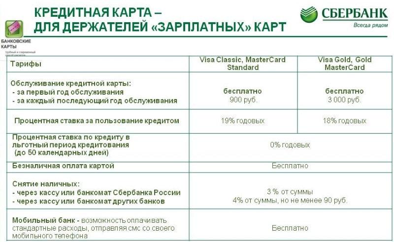тарифы на перевод с карты на карту Сбербанк