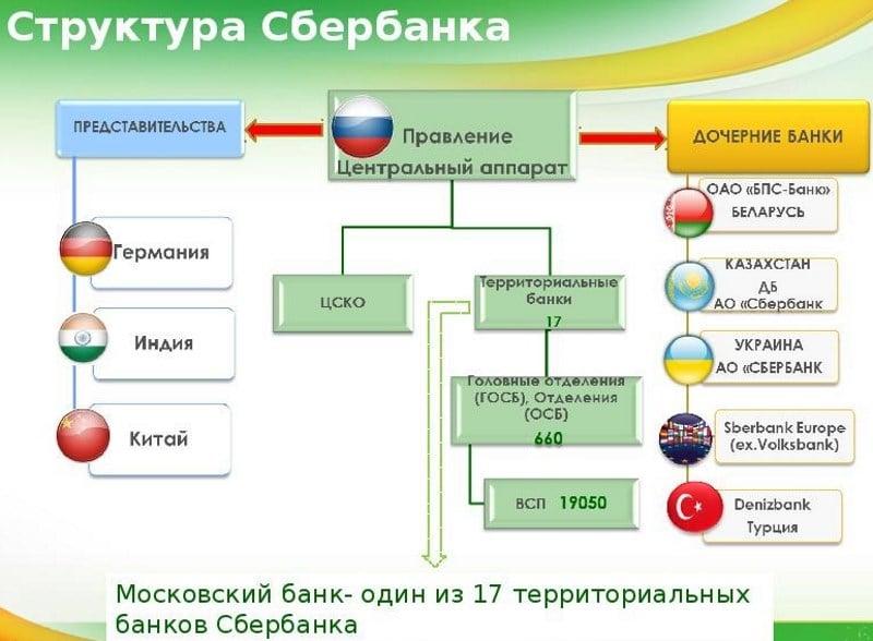 сколько отделений Сбербанка в России