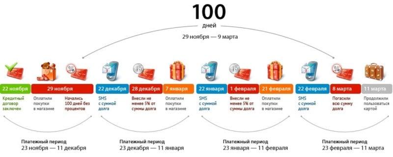 кредитка Альфа-Банка 100 дней