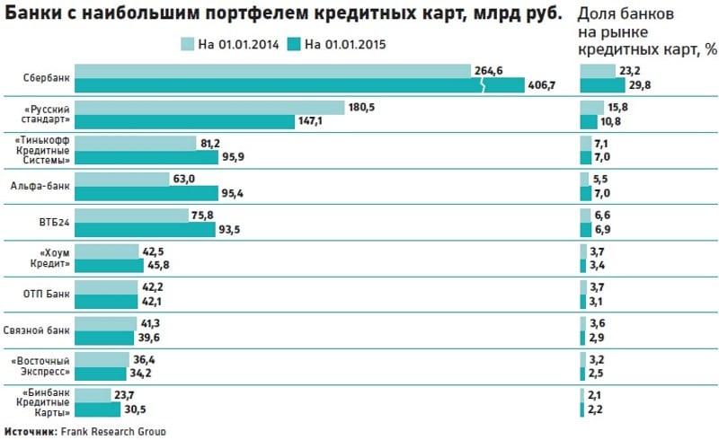 рейтинг Альфа-Банка по надежности по данным Центробанка