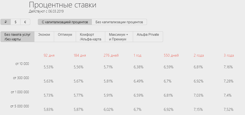 проценты по вкладам Альфа-Банка