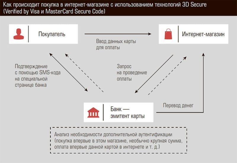 что такое 3d secure на банковской карте Сбербанка