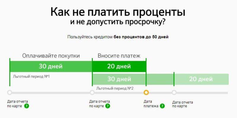 кредитная карта Сбербанка условия погашения