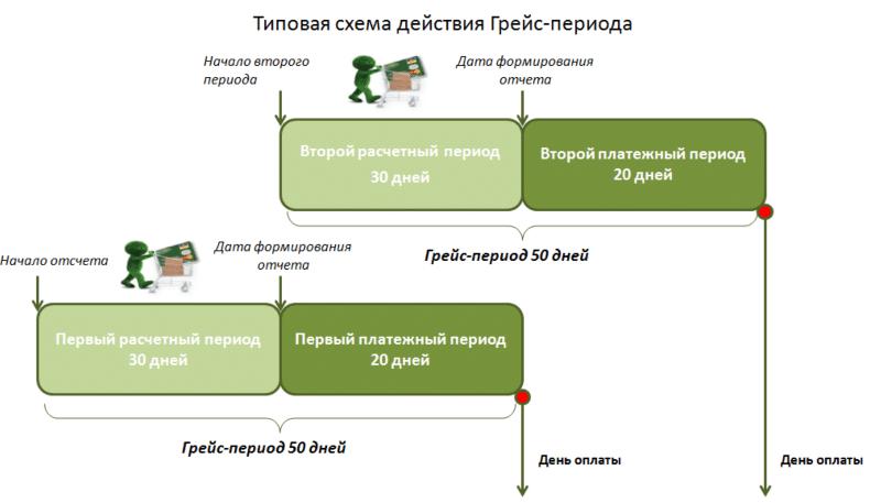 карта беспроцентной рассрочки Сбербанка
