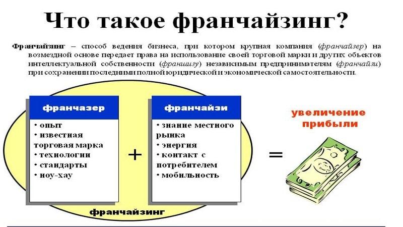 список франшиз Сбербанка