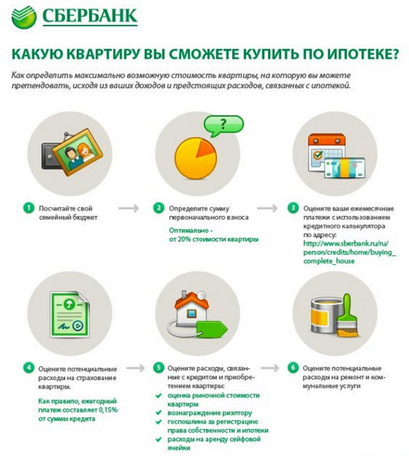 Изображение - Способы узнать через интернет, одобрили ли выдачу ипотеки в сбербанке komu-dajut-ipoteku-na-zhile-v-sberbanke-3